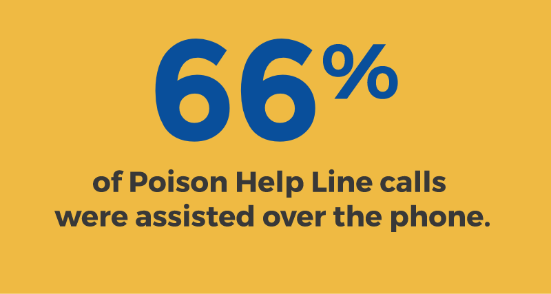 66% of Poison Help line calls were assisted over the phone