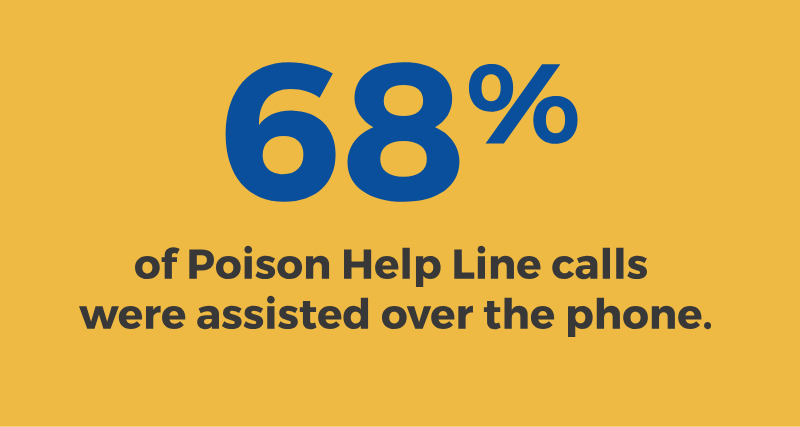 68% of Poison Help line calls were assisted over the phone